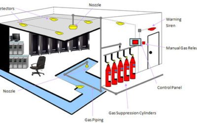 Fire detection and suppression – a must for server rooms
