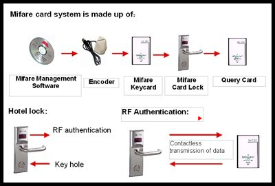 Hotel lock management systems limtech system architecture ccuart Images